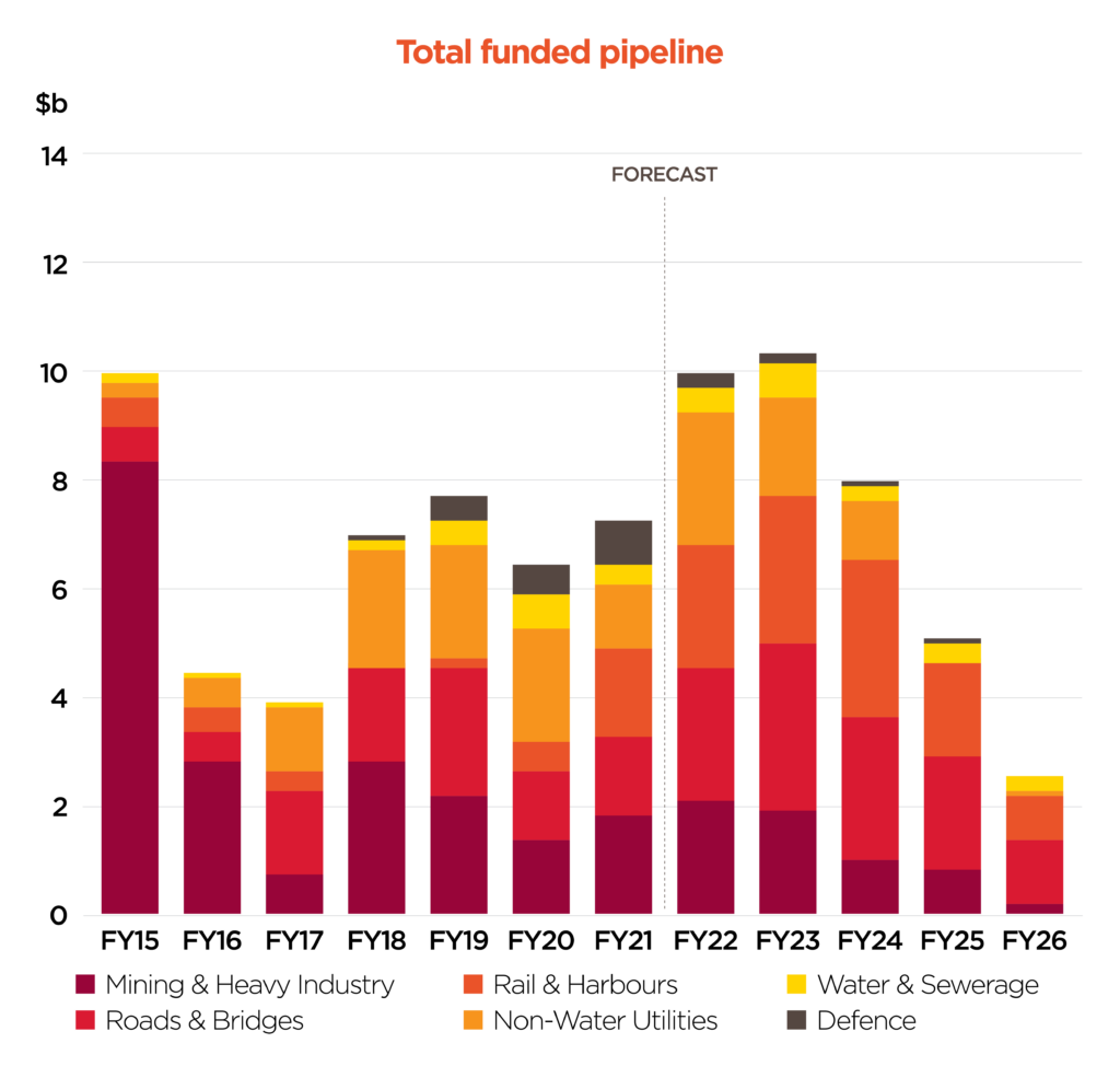ABOVE: Funded pipeline by sector with five-year forecast. Source: BIS Oxford Economics and QMCA member knowledge.